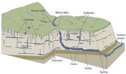Karst Geology